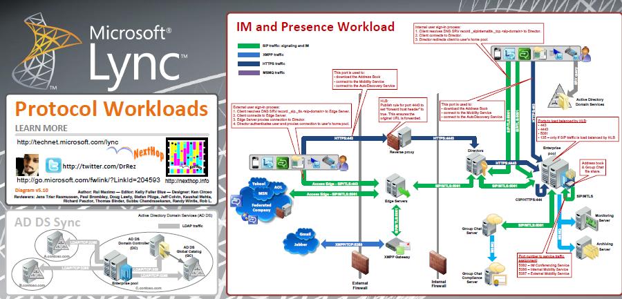 Lync microsoft for mac