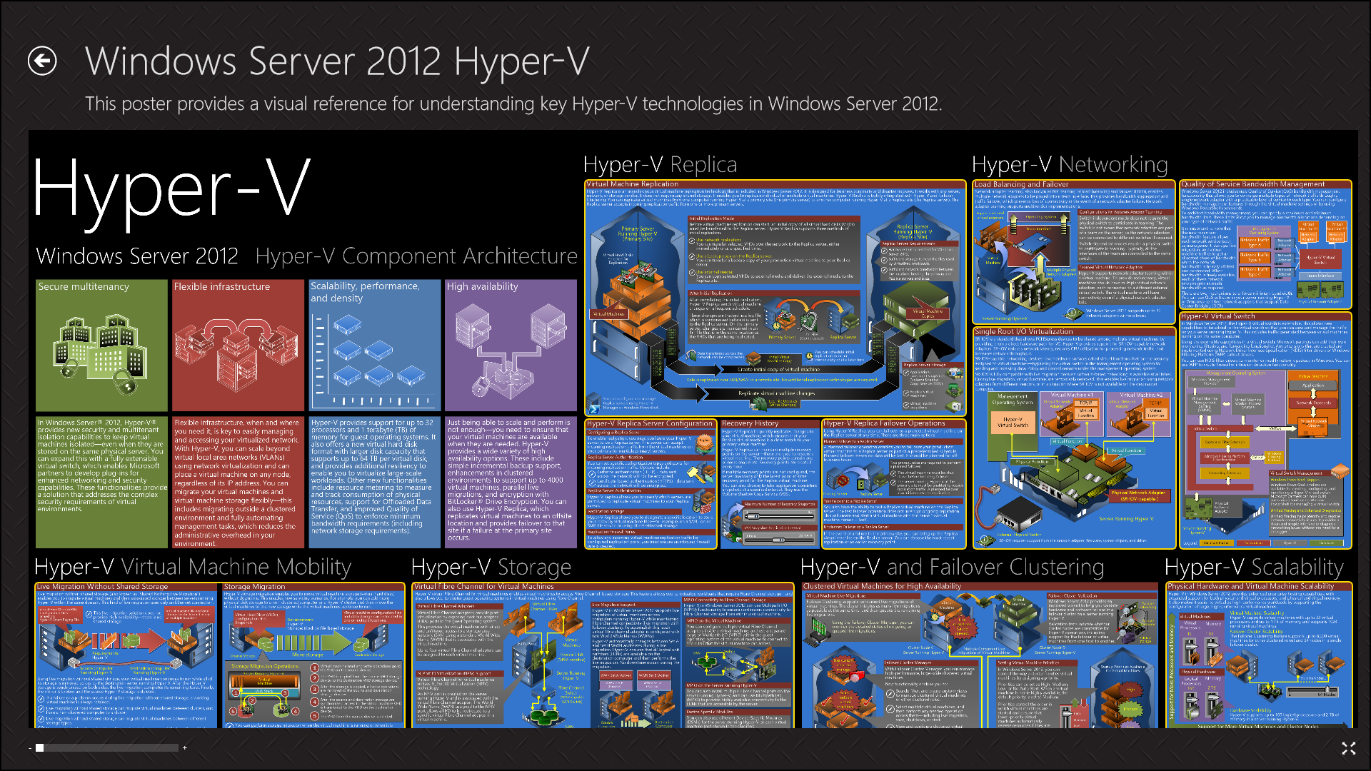 poster « besides windows server 2012 r2 hyperv ponent architecture posters besides windows server posters tech articles united states english likewise windows server 2008 architecture posters \u2013 the irish it professional likewise windows server 2012 r2 hyperv ponent architecture poster and. on windows server 2012 r2 architecture poster
