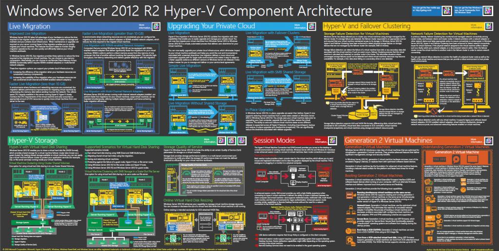 Windows server 2012 r2 hyper v component architecture poster for Hyper v architecture diagram