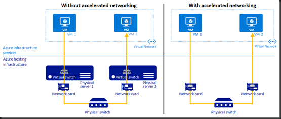 accelerated-networking